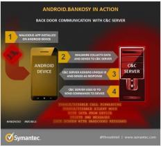 android-bankosy