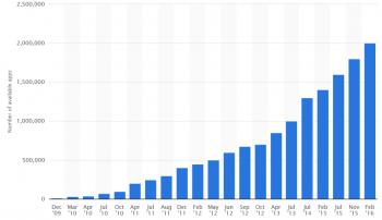 2016'da kaç uygulama indirildi?