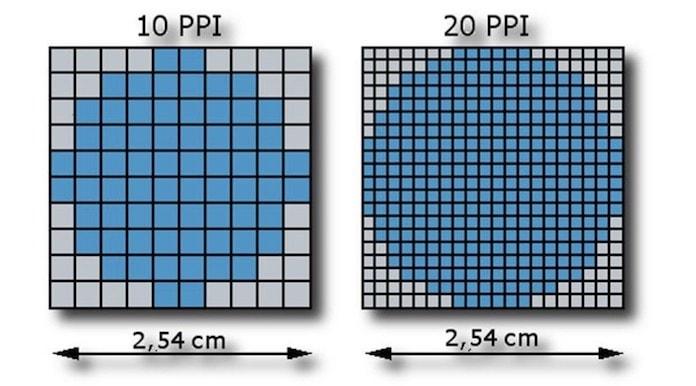 Piksel Yoğunluğu
