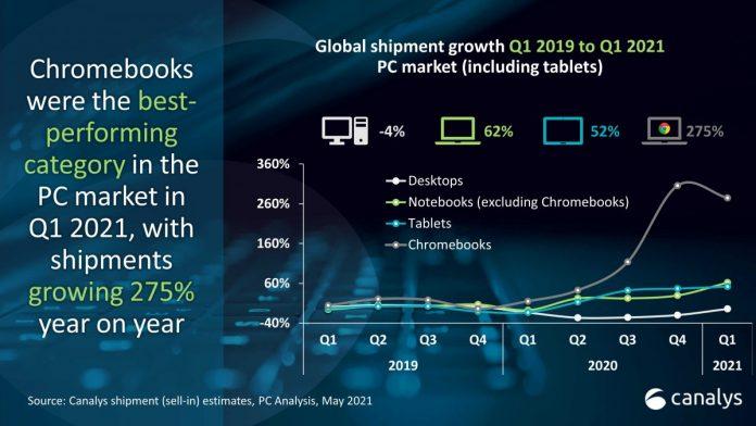 Bilgisayar ve Tablet Satışları İkiye Katlandı!